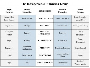 Intrapersonal Dimension Dimension Group